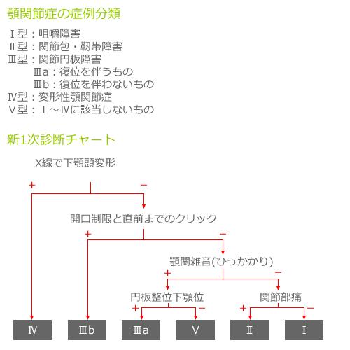 顎関節症の症例分類/新1次診断チャート